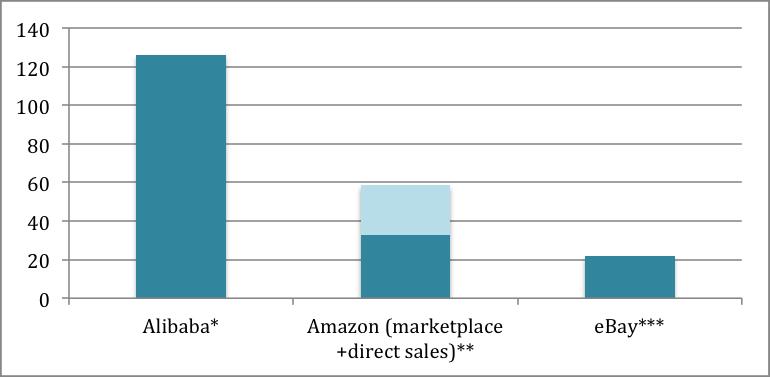 Alibaba vs amazon vs eBay GMV